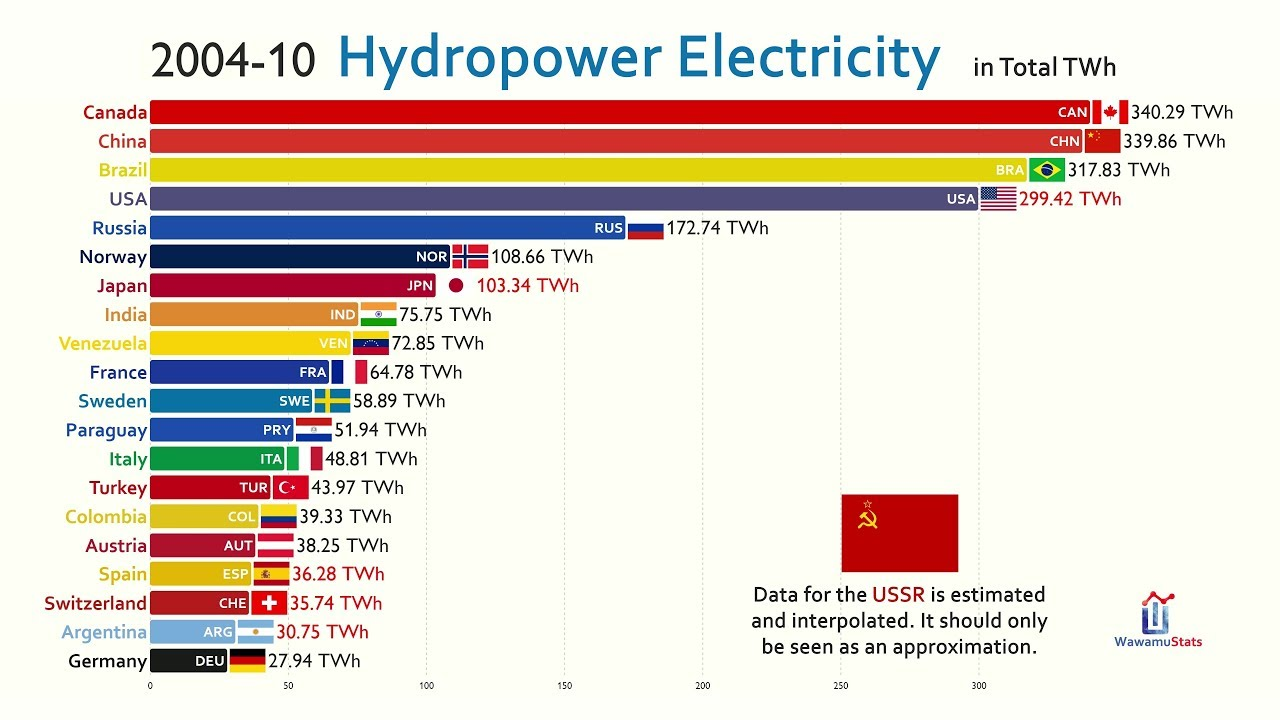 Top 20 Country by Hydropower Electricity Generation (1965-2019)