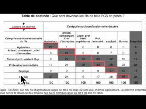 Lecture Des Tables De Mobilite Youtube