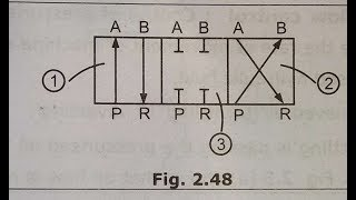 4/3 direction control valve in hindi