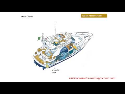 Sea Master Training Centre - Parts of Motor Boat