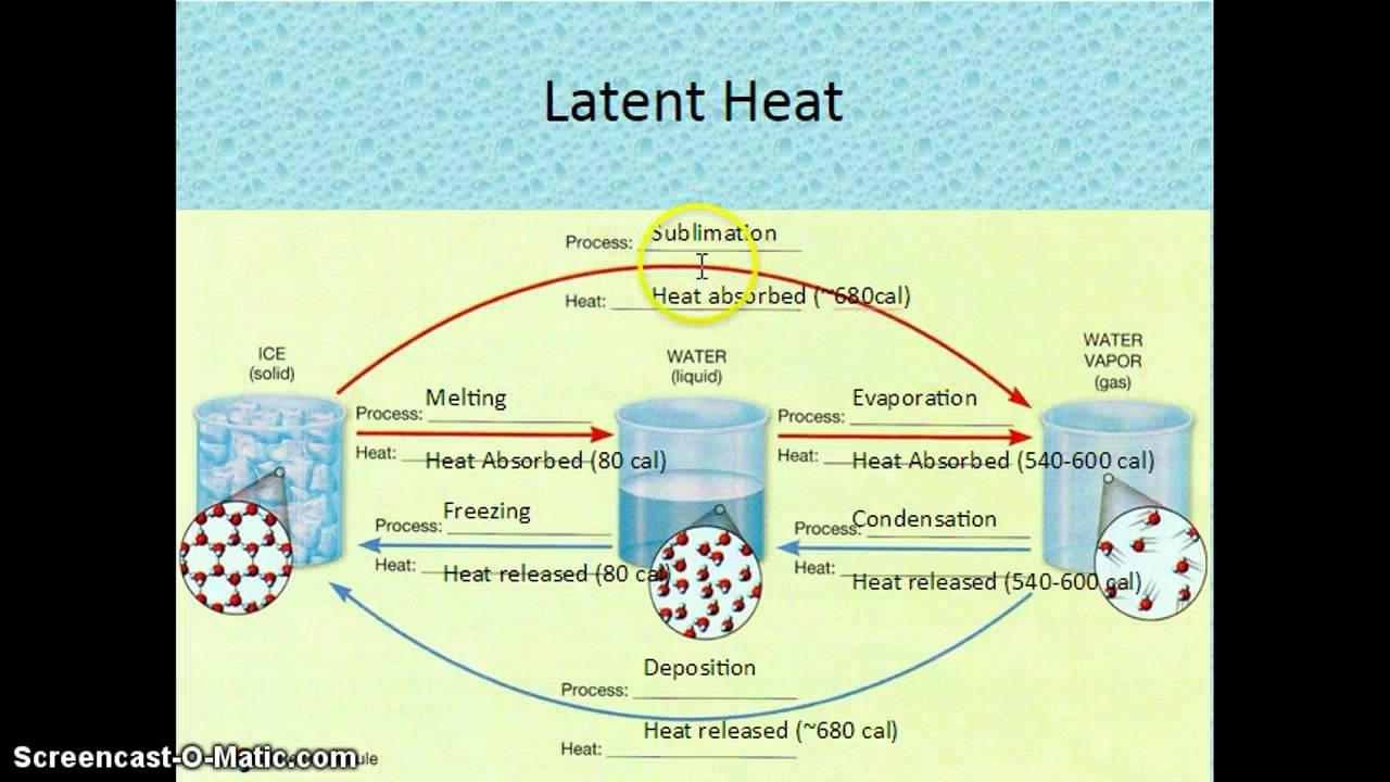 8 Water Vapor and Latent Heat  sc 1 st  YouTube & 8 Water Vapor and Latent Heat - YouTube
