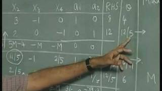 Lec-5 Simplex Algorithm-Minimization Problems