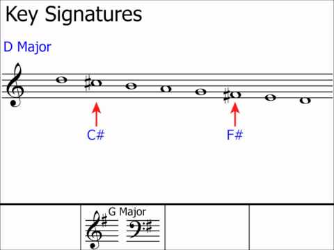 Key Signatures: Part 1 (The Basics:  Layout on the Stave)