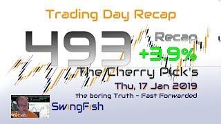 Forex Trading Day 493 Recap [+3.9%]