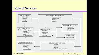 MGMT 362 01: Service Economy and Management