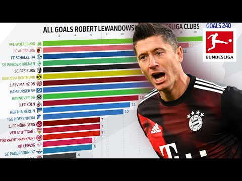 Who is Robert Lewandowski's Favourite Team to Score Against? Powered by FDOR