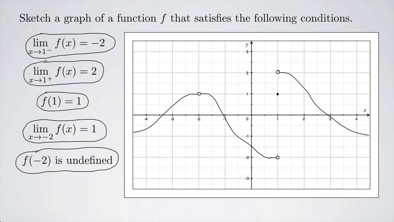 Single Variable Calculus 1 Constructing A Graph Given Conditions