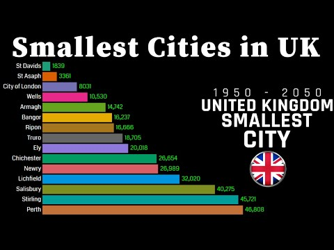 smallest-cities-in-uk-1950---2050-|-united-kingdom