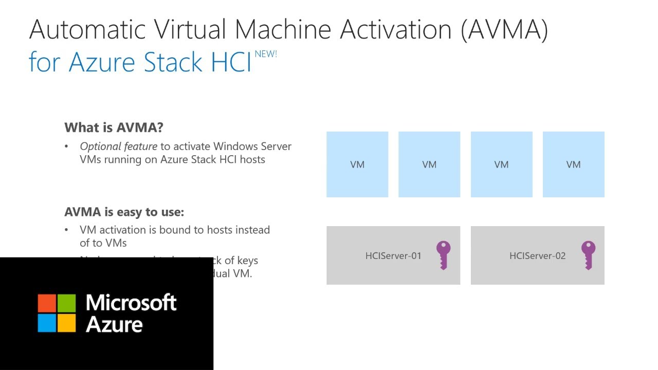 Automatic Virtual Machine Activation for Azure Stack HCI
