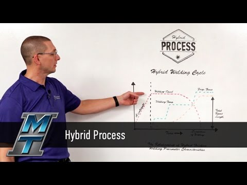 MTI Whiteboard Wednesdays: Hybrid Process