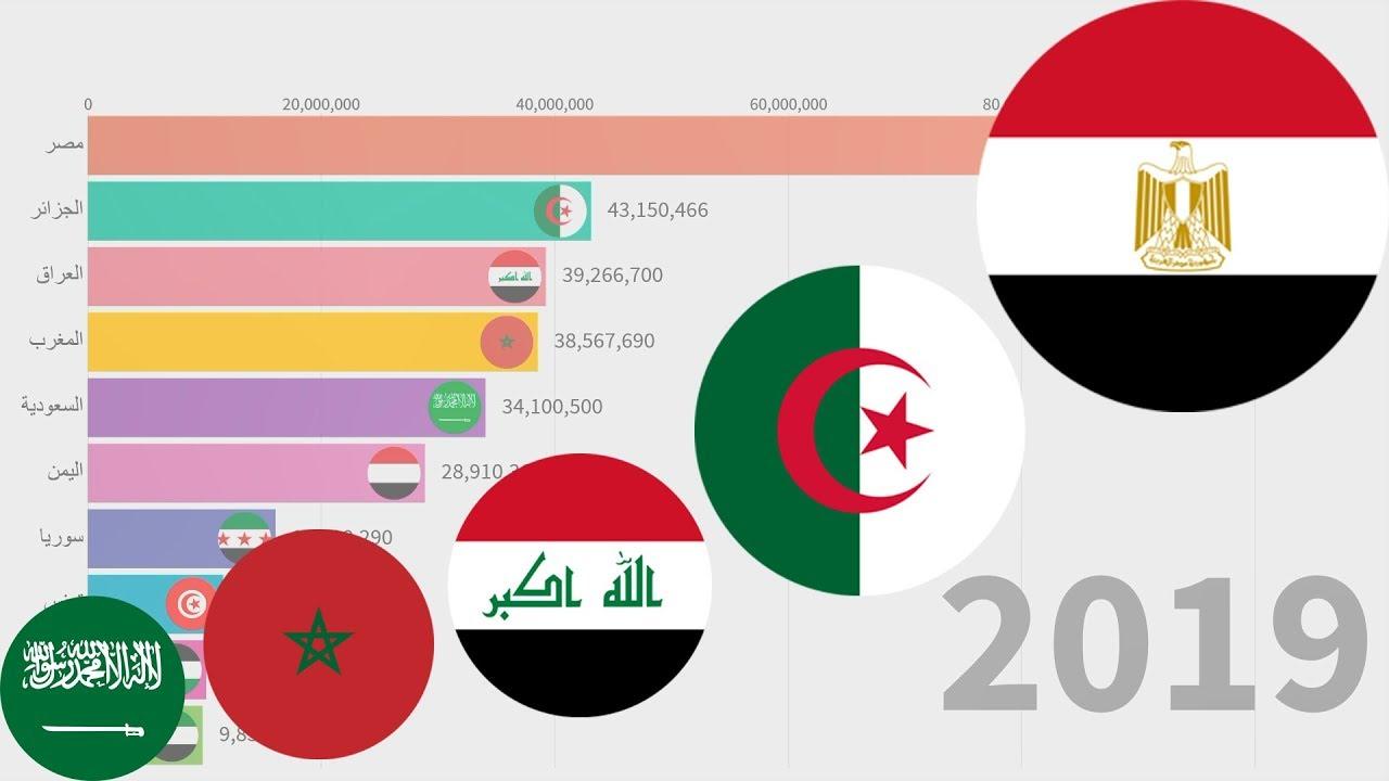 الترويج سجق ألم المعدة الدول العربية حسب عدد السكان Comertinsaat Com