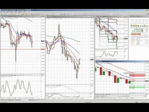 Asia Forex Trading Session - Monday