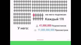 Статистика канала PewDiePie (инфографика)