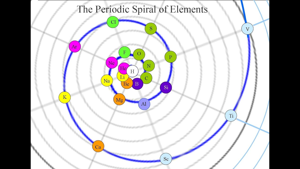 The Periodic Spiral Of Elements Youtube