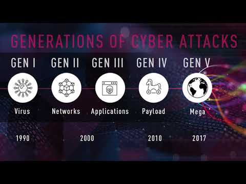 Generations of Cyber Attacks - 5TH GENERATION CYBER ATTACKS ARE HERE AND MOST BUSINESSES ARE BEHIND