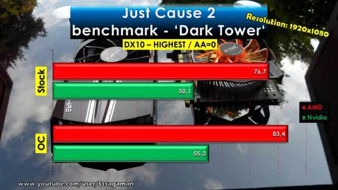 GeForce GTX 750 Ti vs  Radeon R7 260X | Budget GPU WAR | Part 1