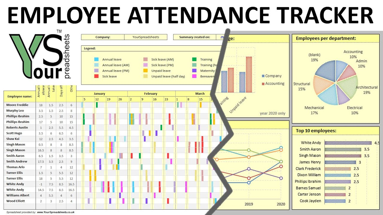 Employee Attendance Tracker Spreadsheet With Interactive Excel Dashboard Youtube