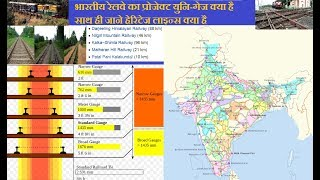 Indian Railway Project Unigauge, Status of Narrow and Meter Gauge Conversion