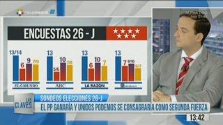 Últimas encuestas Madrid y final de la Campaña Electoral Generales España 2016
