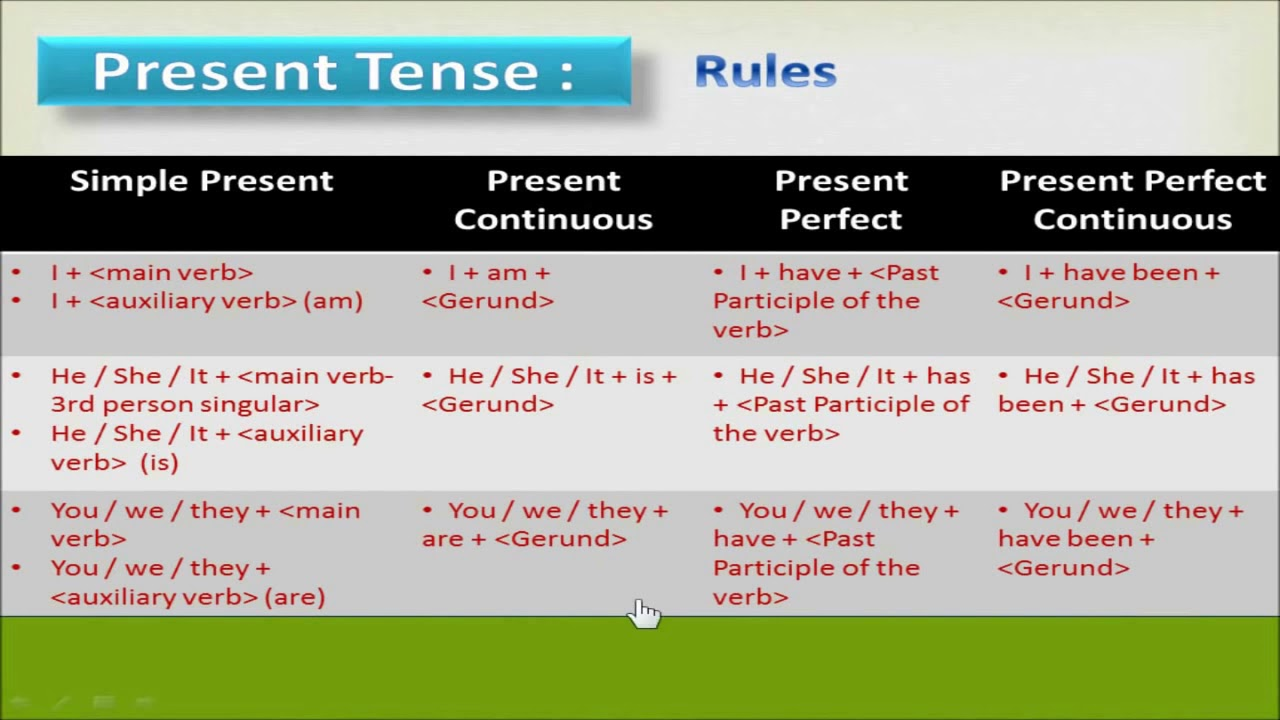 12 tenses in english grammar with examples in tamil pdf