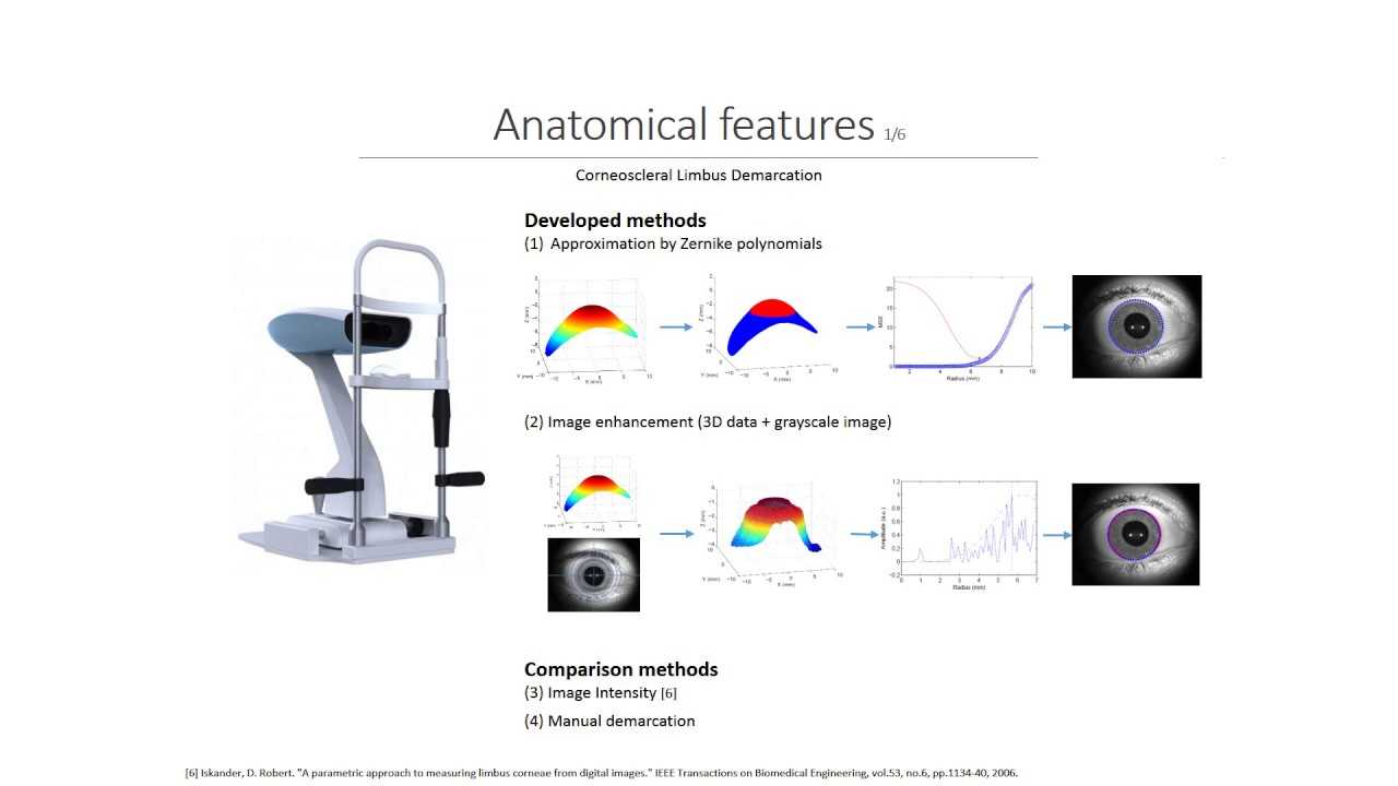 Anatomical And Structural Changes Of The Crystalline Lens With