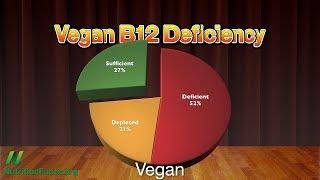 Veganská strava a vznikající epidemie
