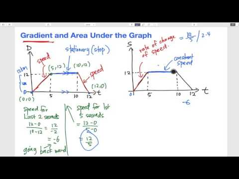 SPM - Modern Math - Gradient and area under the graph