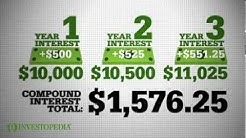 Investopedia Video: Compound Interest Explained