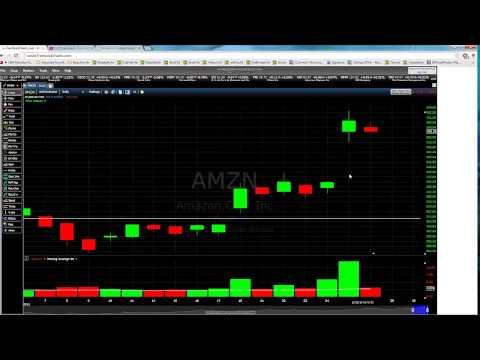 Amazon AMZN and Microsoft MSFT Earnings Impact on the Stock Price