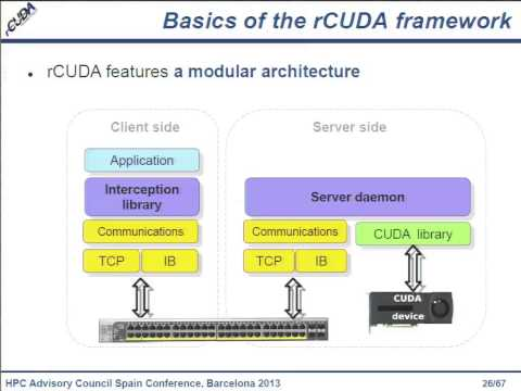 rCUDA - Leveraging Low-Power Processors & InfiniBand Interconnects
