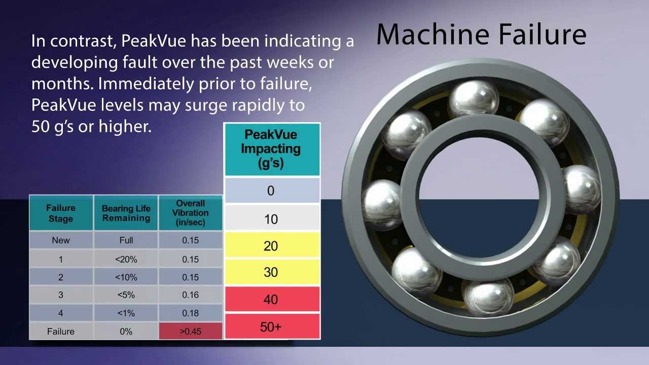 peakvue infographic animation