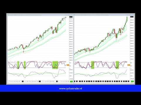Marktcommentaar 19 februari 2020