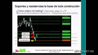 Soportes y resistencias Forex mercados financieros (parte 3 de 3)