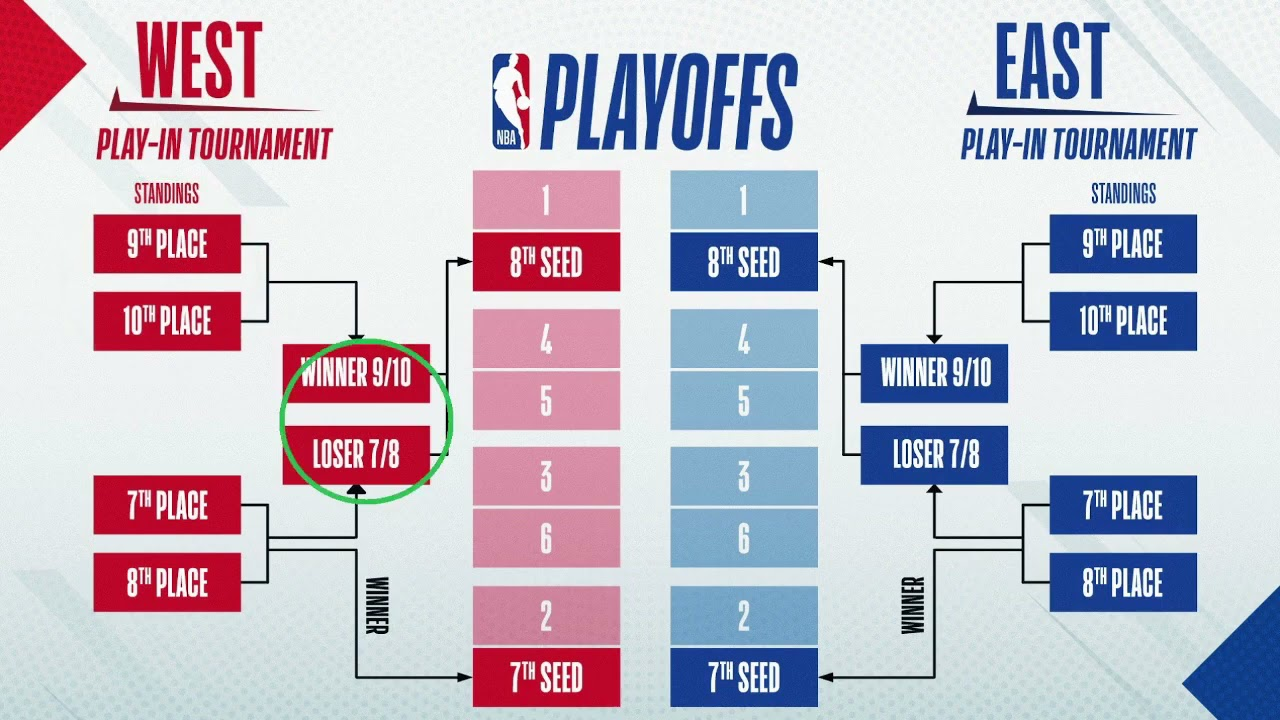 Calendrier Play Off Nba 2022 a spicy program at home to keep dreaming of the play in tournament