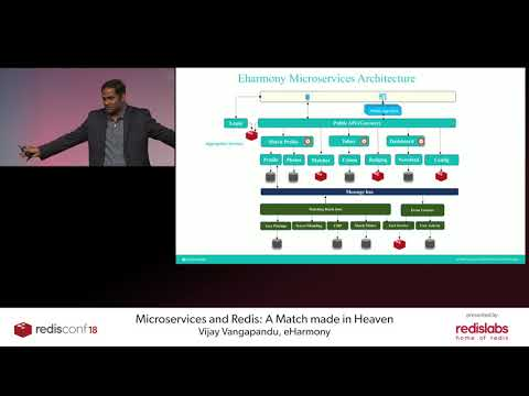 RedisConf18: Microservices and Redis: A Match made in Heaven - Redis Labs