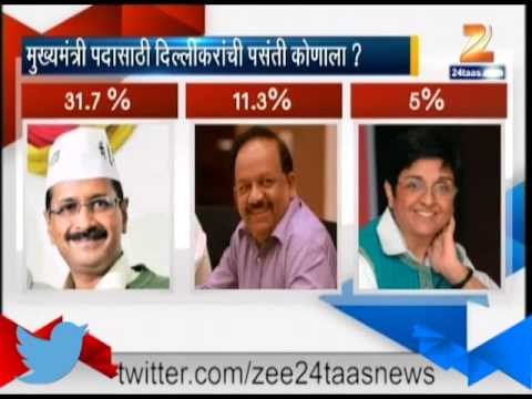 New Delhi : Favorite CM Of Delhi Citizens