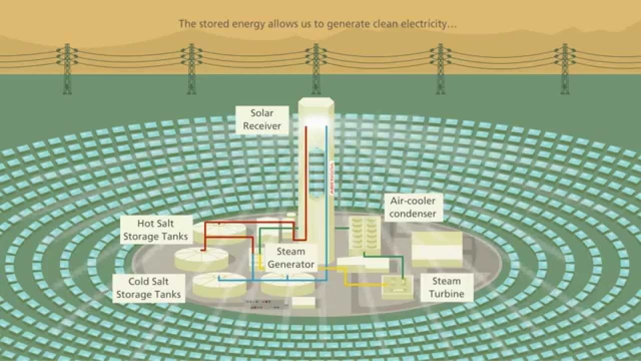 How Does A Solar Power Tower Work Youtube Solarpvdiagramhowitworksjpg