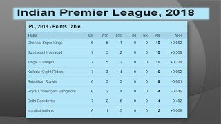 Vivo IPL 2018 Updated Point Table  28 April 2018 !!!!!!!!