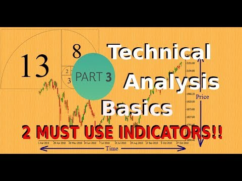 2 MUST USE Indicators for crypto trading