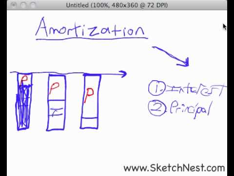 How Mortgage Amortization Works  Youtube
