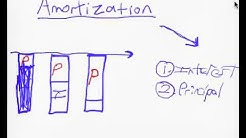 How Mortgage Amortization Works