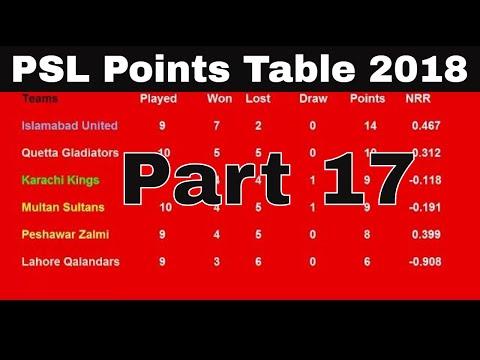 PSL Points Table 2018 - Pakistan Super League (Part 17 ( 15/3/2018)