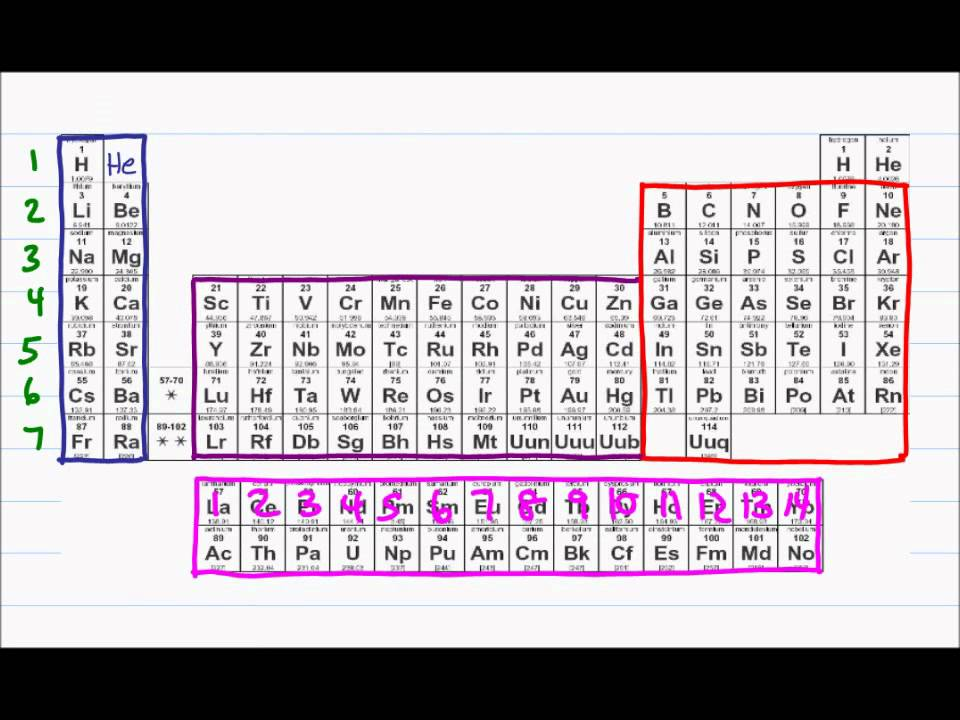 Intro to Orgo (2 of 5) Atomic Orbitals, Electron Configuration, Lewis Dot Structure  YouTube