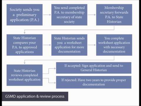 How to Apply to Lineage Societies: Tips from NEHGS