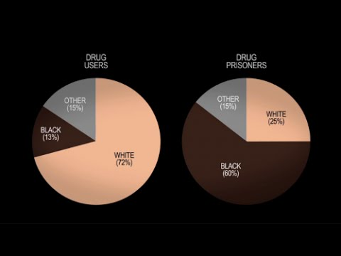 Racist Justice System Summed Up In 1 Chart