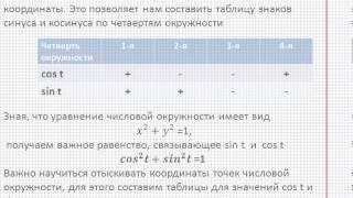 Cинус и косинус - видео урок по математике
