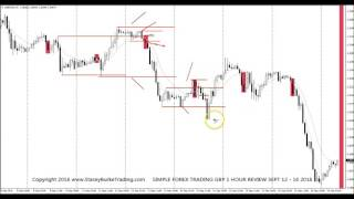 SIMPLE FOREX TRADING GBPUSD 1 HOUR REVIEW SEPT 12-16 2016