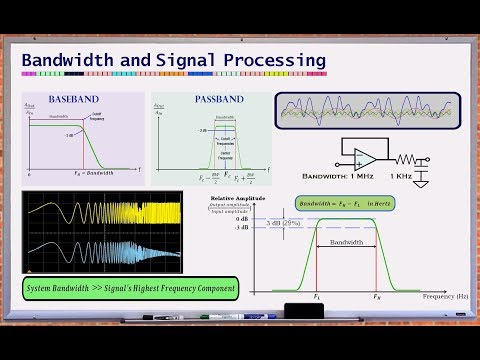 What is Bandwidth? (Bandwidth and Signal Processing)