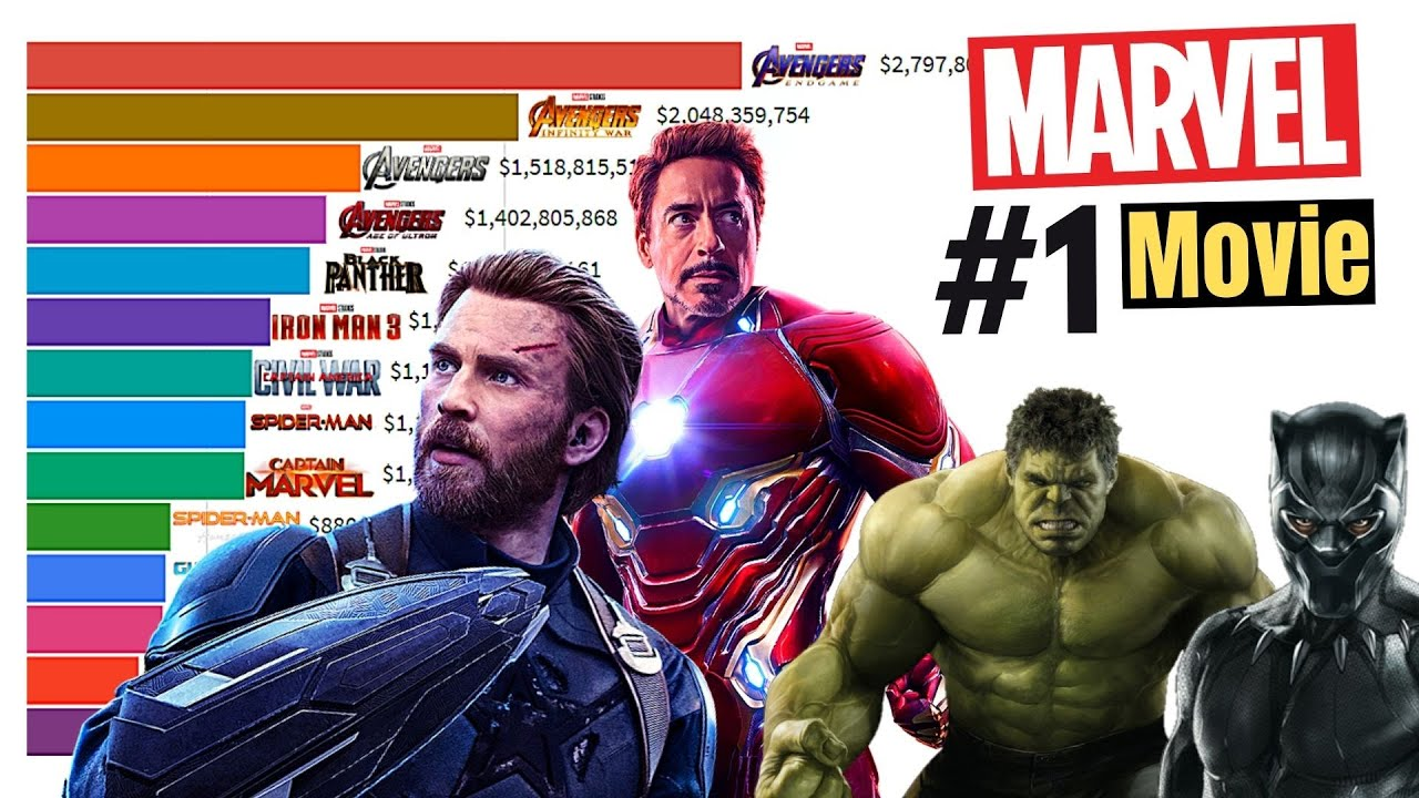 Download Top 15 Best Marvel Movies of All Time 2008 - 2021