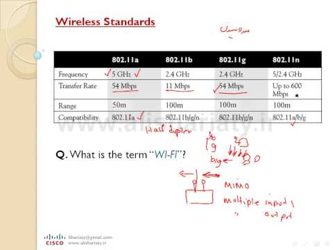 CCNA - Lesson 11 - Wireless LAN